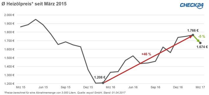 Heizölpreis im März um fünf Prozent gesunken