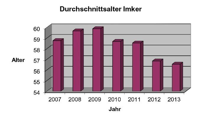 Deutscher Imkerbund veröffentlicht Jahresbericht