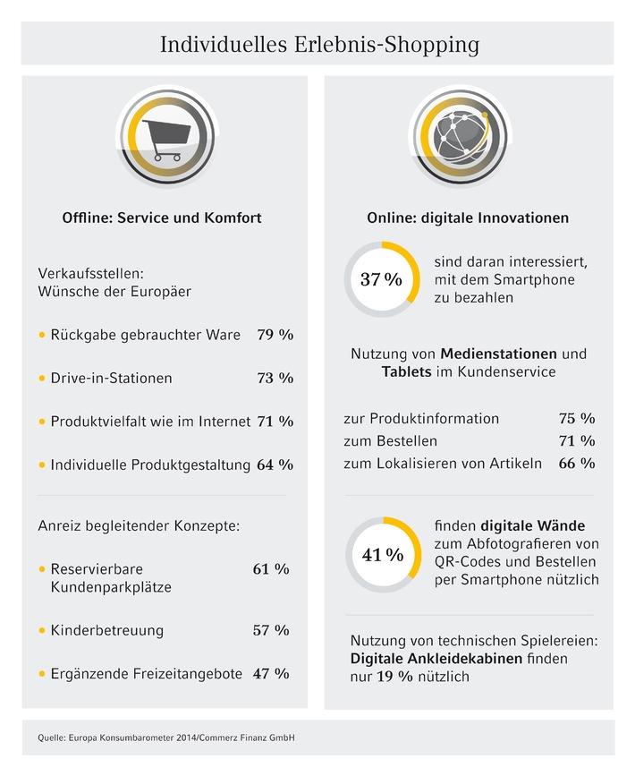 (Europäische Studie) Europas Verbraucher fragen individuelles Erlebnis-Shopping nach