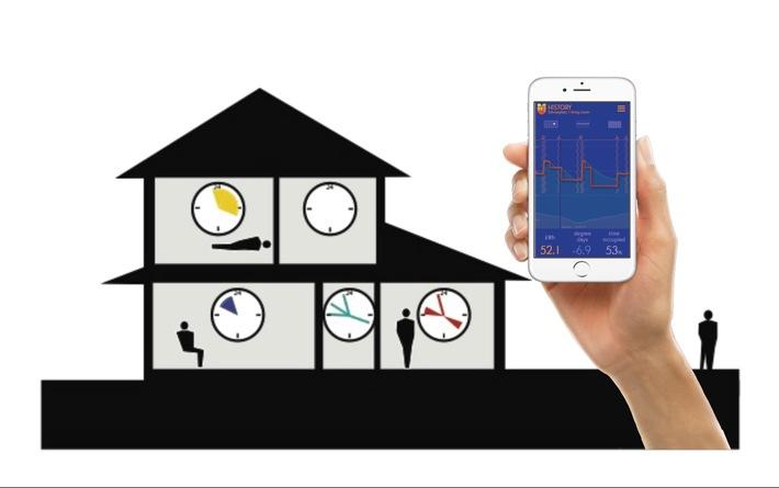 Das Startup ÜberEnergy ebnet mit innovativer Plattform den Weg zu Smart Energy ohne Komfortverlust