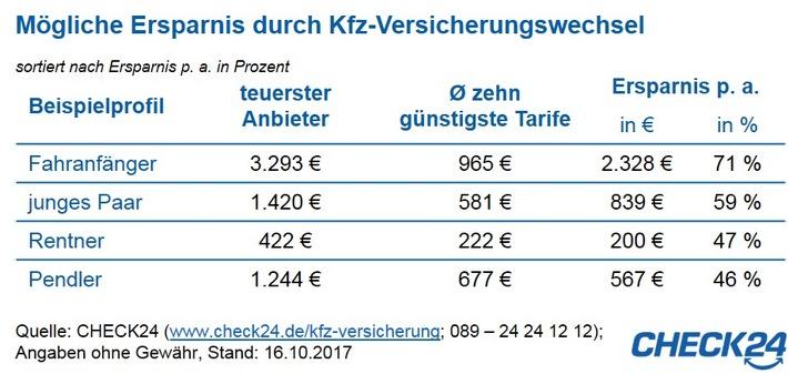Kfz-Versicherung wechseln und mehrere hundert Euro sparen