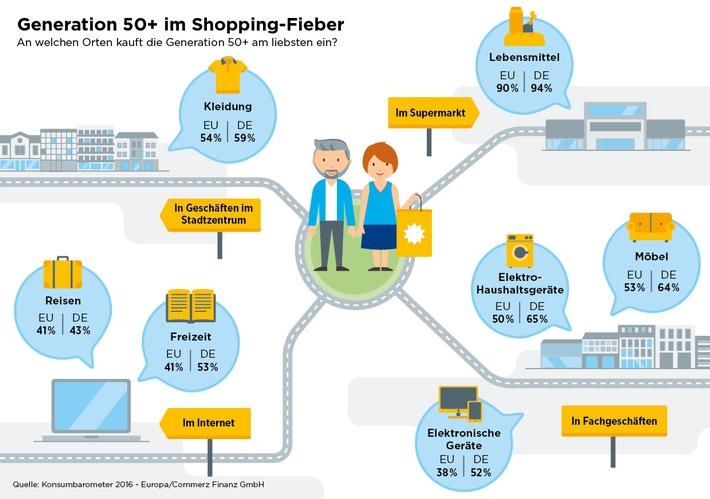 Konsumbarometer 2016 - Europa: Generation 50+ im Freizeit- und Shopping-Fieber