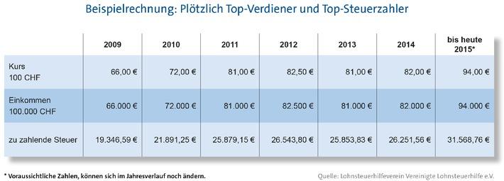 Schweizer Franken steigt - deutscher Fiskus verdient
