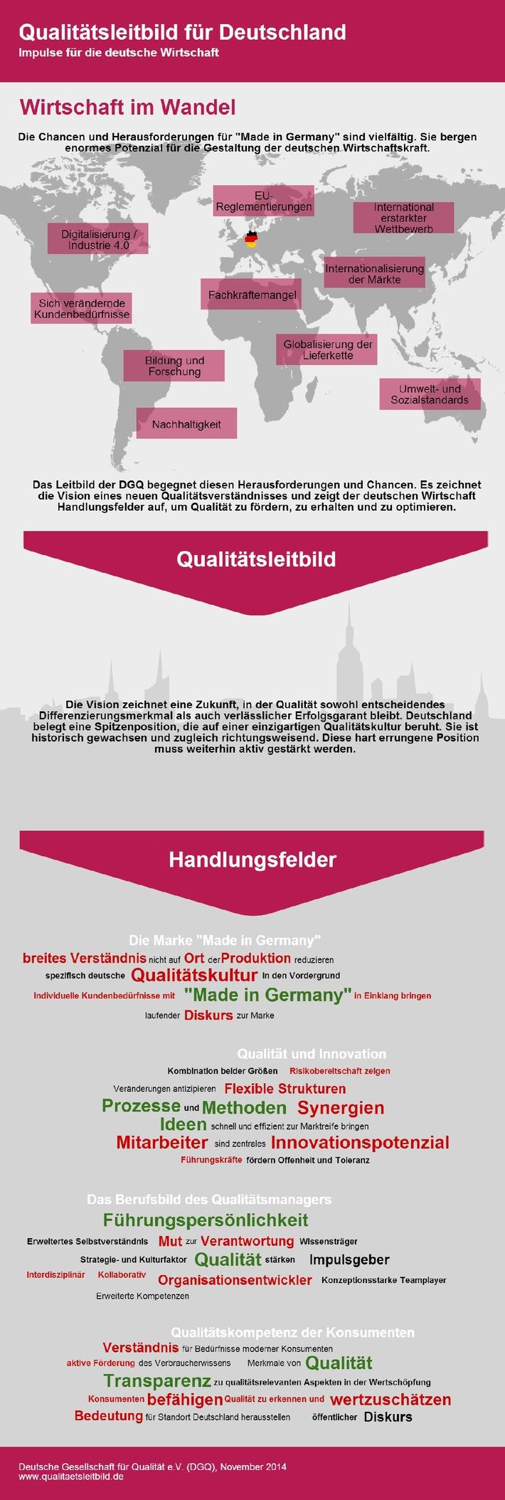 Ist Deutschland überhaupt noch innovativ? - Die DGQ begegnet Debatte mit erstem Leitbild für Qualität
