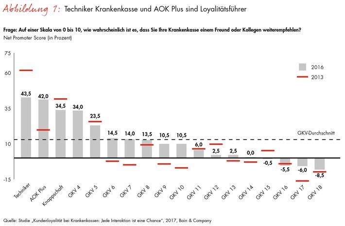 Bain-Studie zur Loyalität von gesetzlich Krankenversicherten / Deutsche Krankenkassen können mit Interaktionen überzeugen