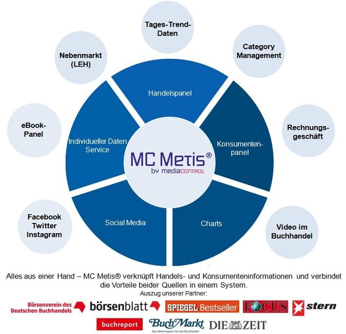 Großer Fortschritt für die Buchbranche: media control erfasst erstmals Handelsdaten aus dem Nebenmarkt (LEH)