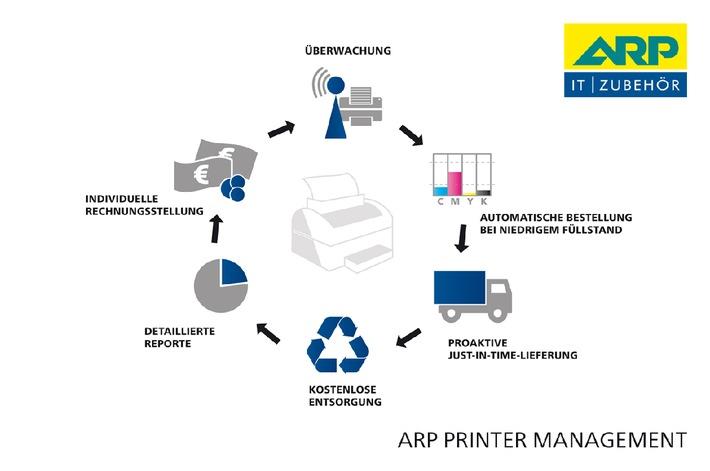 ARP Printer Management - Die Zukunft im Druckbereich (BILD)