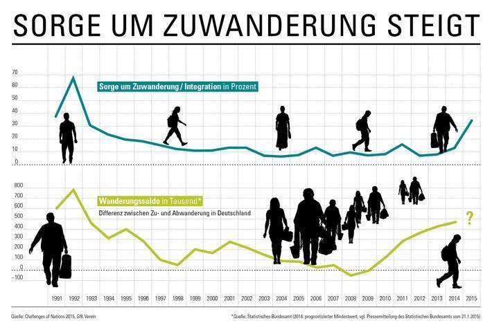"""Die Deutschen sorgen sich über Zuwanderung / Ergebnisse der """"Challenges of Nations 2015"""" des GfK Vereins"""