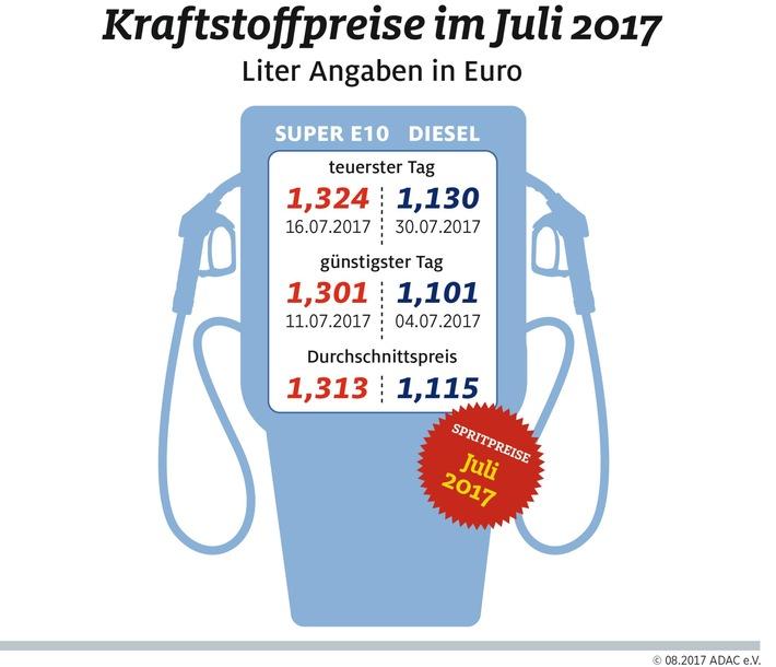 Spritpreis im Juli auf Jahrestiefststand / Kraftstoff im Vorjahr allerdings noch billiger