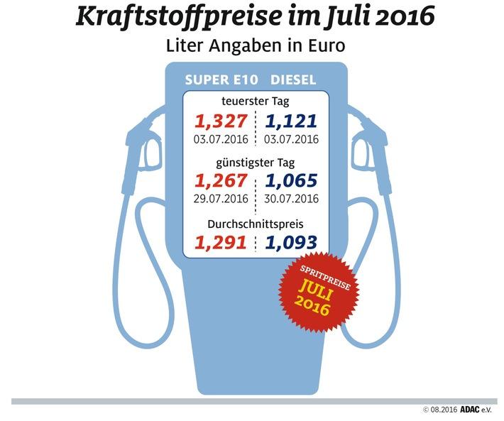 Tanken im Juli wieder günstiger / ADAC: Billigeres Rohöl führt zu sinkenden Spritpreisen