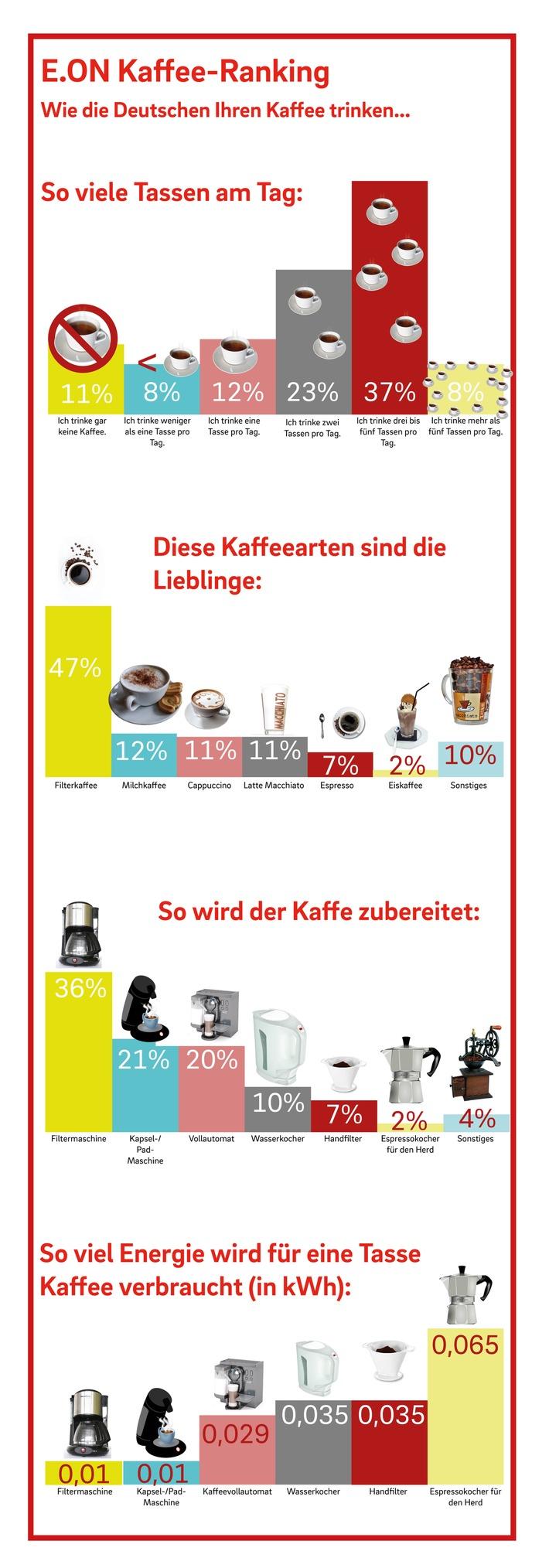 Kaffeegenuss in Deutschland: Der Osten steht auf Filterkaffee / Copyright: E.ON / Weiterer Text über ots und www.presseportal.de/nr/109984 / Die Verwendung dieses Bildes ist für redaktionelle Zwecke honorarfrei. Veröffentlichung bitte unter Quellenangabe: 'obs/E.ON Energie Deutschland GmbH'
