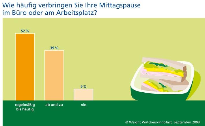 Eine Umfrage von Weight Watchers deckt auf: Im hektischen Büroalltag kommt ausgewogene Ernährung oft zu kurz