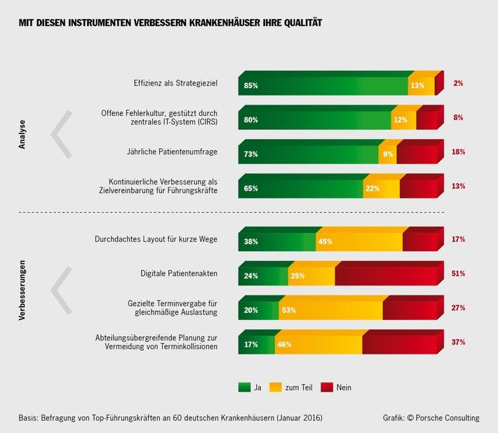 Umfrage von Porsche Consulting ergibt: Kliniken arbeiten an verbesserter Organisation / Deutsche Krankenhaus-Chefs wollen mehr auf Patienten hören