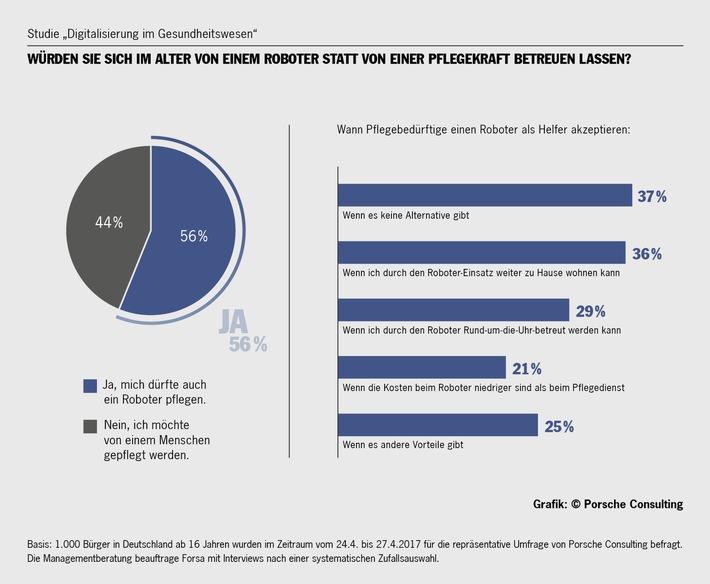 Die meisten Patienten würden sich auch vom Roboter operieren lassen /  Umfrage von Porsche Consulting zeigt positive Reaktionen auf Automatisierung im Krankenhaus.