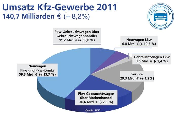 Kfz-Gewerbe: Mehr Umsatz, verbesserte Rendite, stabile Aussichten (mit Bild)