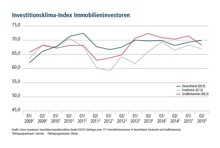 Derzeit noch kein Wendepunkt in Sicht: Europäische Immobilieninvestoren bleiben weiter bullish