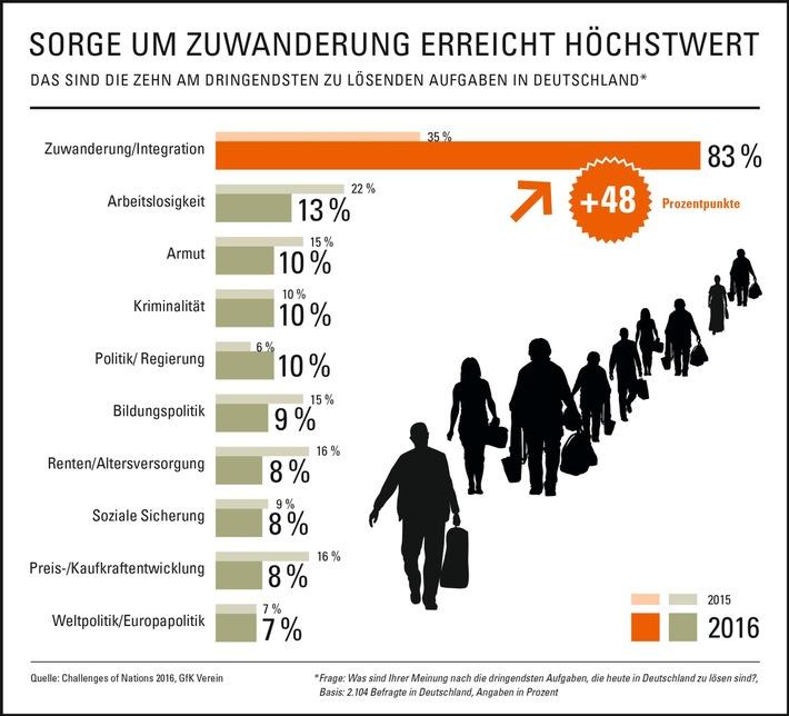 """Sorge um Zuwanderung erreicht Höchstwert / Ergebnisse der """"Challenges of Nations 2016"""" des GfK Vereins"""