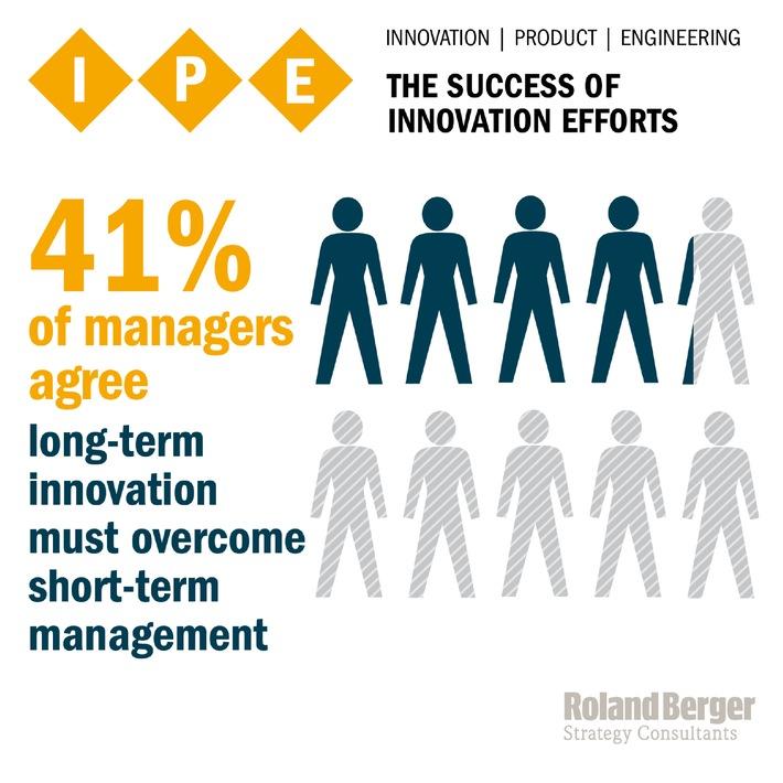 IPE-Ansatz von Roland Berger Strategy Consultants - Strategische Innovationen in Zahlen