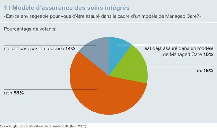 Interpharma: «Moniteur de la santé gfs 2010» / Réactions ambivalentes aux modèles de soins intégrés