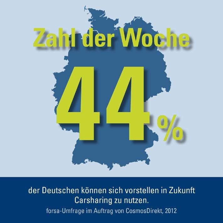 Zahl der Woche: 44 Prozent der Deutschen können sich vorstellen Carsharing zu nutzen