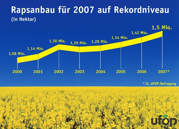 Landwirte stellen deutschen Rekord auf