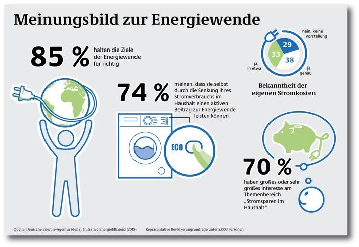 dena-Umfrage: Nur ein Drittel der Haushalte kennt seine Stromkosten genau / Verbraucher befürworten Energiewende und wollen im eigenen Haushalt aktiv werden
