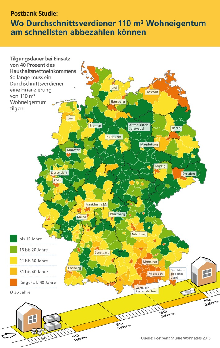 Postbank Studie: Deutsche zahlen im Schnitt 26 Jahre lang die eigene Immobilie ab / In drei von vier Kreisen kann ein Durchschnittsverdiener das Darlehen in weniger als 30 Jahren abbezahlen