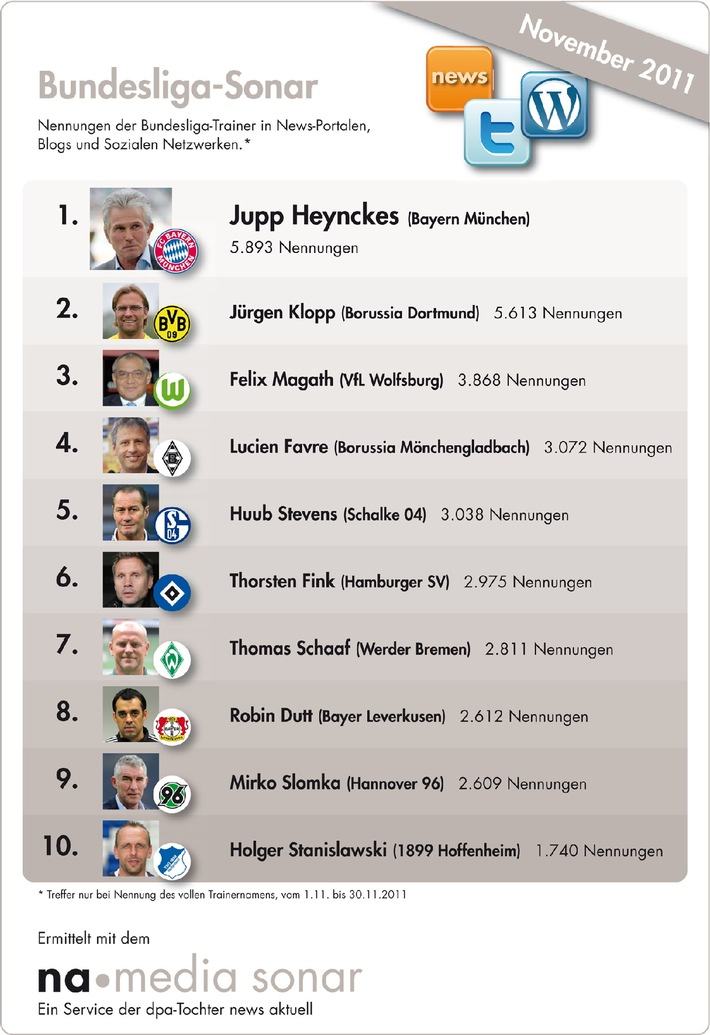 Bundesliga-Sonar: Jupp Heynckes meisterlich - Bayern-Trainer meistgenannter Übungsleiter in News-Portalen, Blogs und Social Media / Borussia Dortmund auf Platz eins bei den Vereinen (mit Bild)