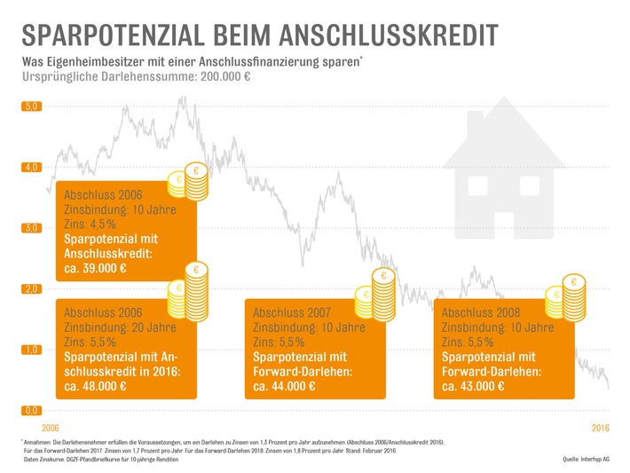 Anschlussfinanzierung: Gro�es Sparpotenzial für Immobilienbesitzer / Wer zwischen 2006 und 2008 ein Darlehen aufgenommen hat, kann zehntausende Euro Kreditkosten sparen