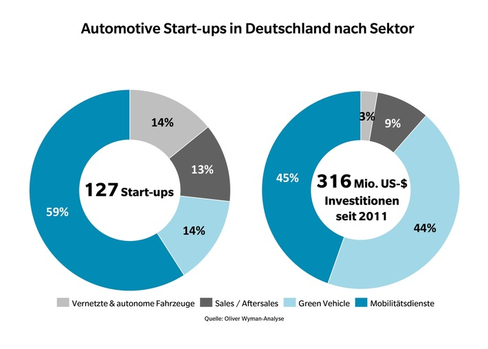 Erhöhter finanzieller Einsatz für Gründer / Oliver Wyman-Analyse zu Start-ups im Automobilsektor