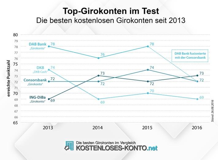 Girokonto-Test 2016: 25 kostenlose Girokonten unter der Lupe