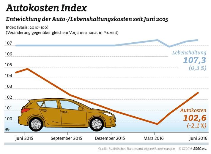 Autokosten erneut gesunken / Rückgang gegenüber Vorjahr um 2,1 Prozent / Kraftstoffe um 9,4 Prozent billiger / Führerschein und Reparaturen teurer