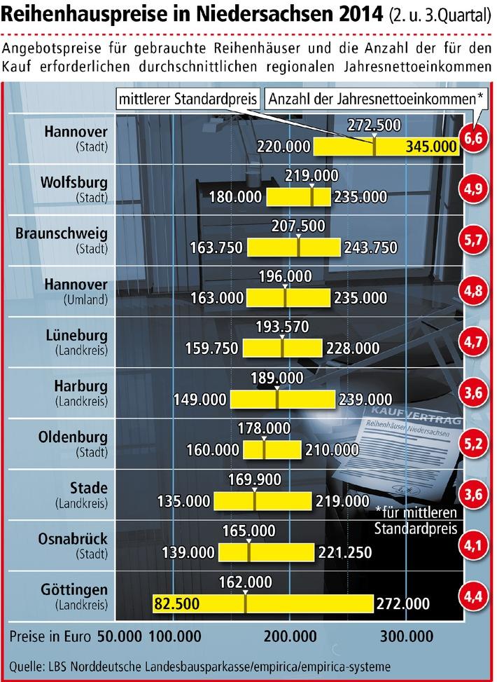 Reihenhauspreise in Niedersachsen im Aufwind / Teuerste Angebote in Hannover