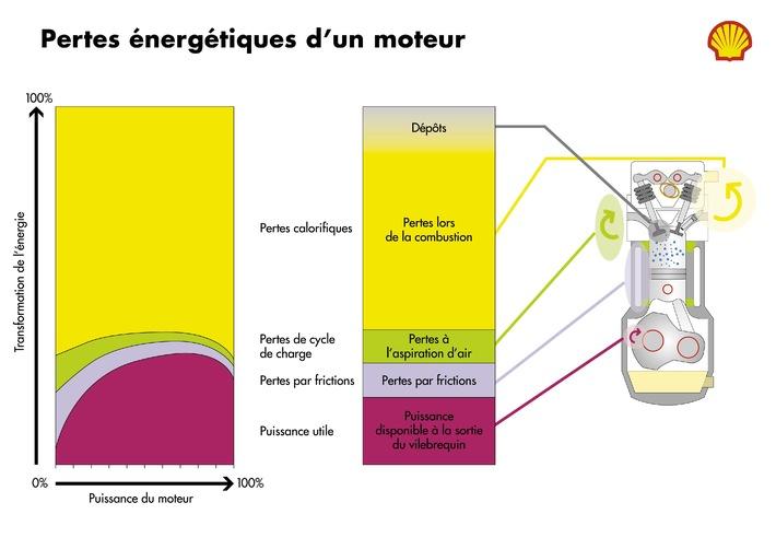 Shell lance une nouvelle essence en Suisse: Rendement plus élevé - Prix inchangés