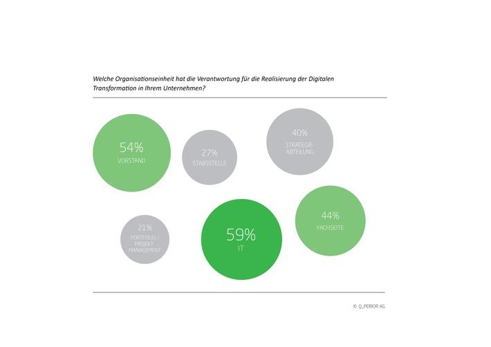 Mehrheit der Bankentscheider sieht IT in der Verantwortung bei digitaler Transformation