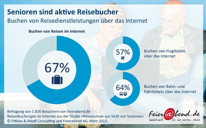 Klick und weg: Ältere buchen Urlaub immer häufiger online / Umfrage auf Feierabend.de zum Buchungsverhalten von Senioren