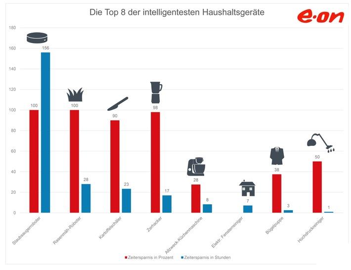Sechs Tage Urlaub für sechs Euro / Aktuelles E.ON-Ranking: Diese Küchengeräte bringen bis zu 10 Tage mehr Freizeit im Jahr