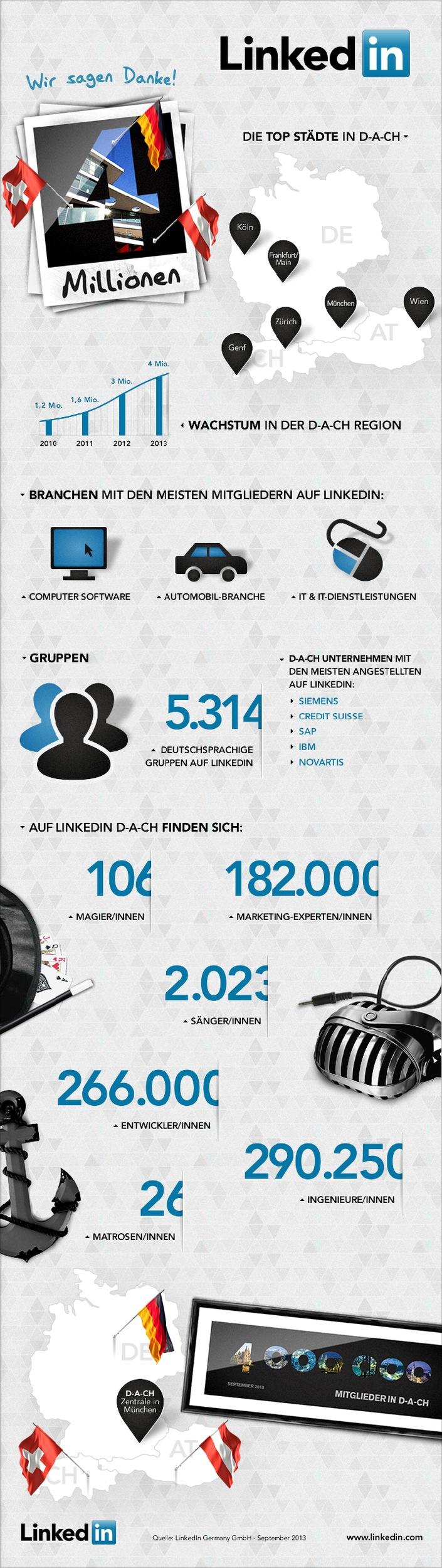 LinkedIn wächst: 4 Millionen Nutzer setzen im deutschsprachigen Raum auf das Business-Netzwerk / Wachstumssprung von LinkedIn DACH in zehn Monaten um 35 Prozent