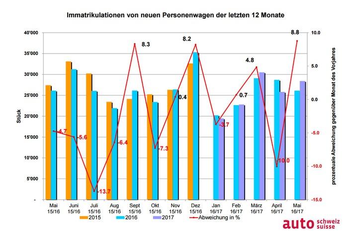auto-schweiz: Starker Auto-Mai zieht Gesamtjahr ins Plus
