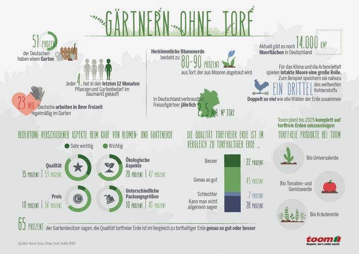 Strategie bis 2025: toom stellt gesamtes Erdensortiment auf torffreie Alternativen um