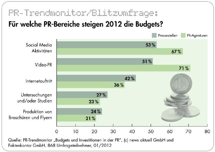 PR-Branche investiert in 2012 vor allem in Social Media, Video-PR und Internetauftritt (mit Bild)