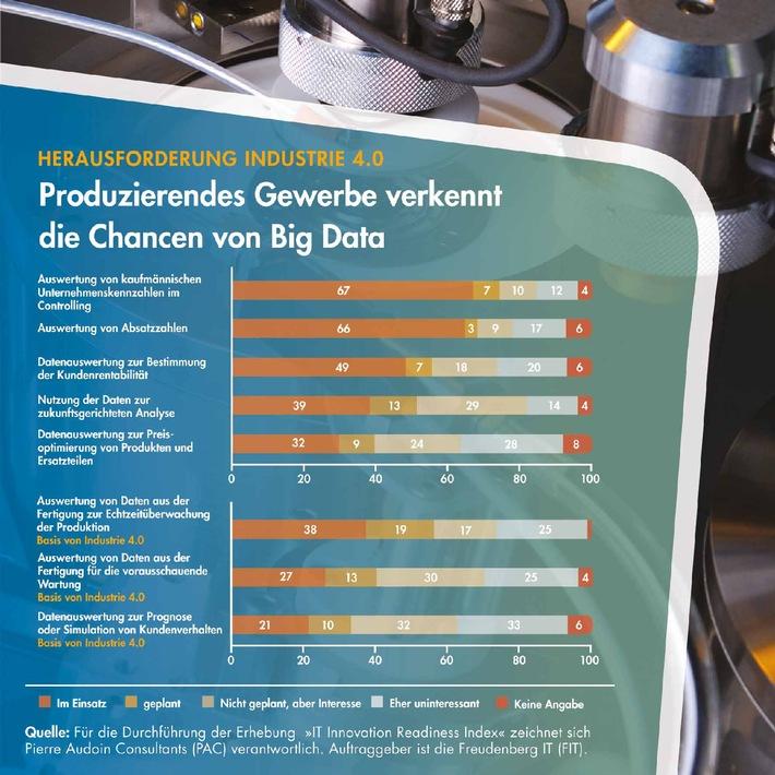 Hürde für Industrie 4.0 - produzierendes Gewerbe verkennt die Chancen von Big Data