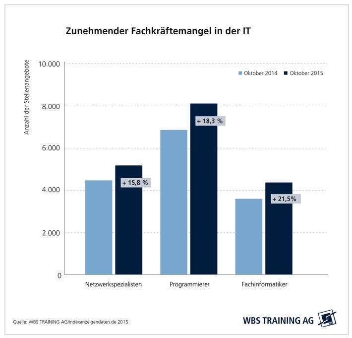 Bedarf an IT-Fachkräften um 15 Prozent gestiegen / WBS Training analysiert Stellenmarkt für IT-Berufe