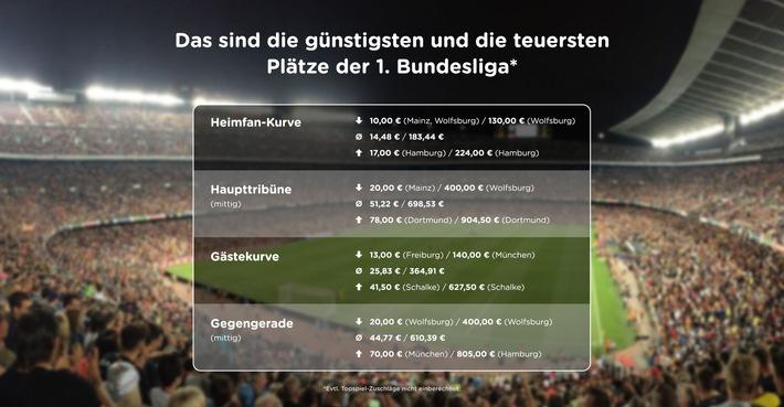 Großer Preis-Check zum Start der Fußball-Bundesliga: Fans von Schalke 04 und des Hamburger SV müssen am tiefsten in die Tasche greifen