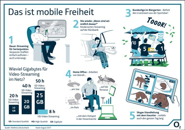 in Quantensprung bei Highspeed-Datenvolumen: o2 Free setzt neuen Standard für die mobile Freiheit