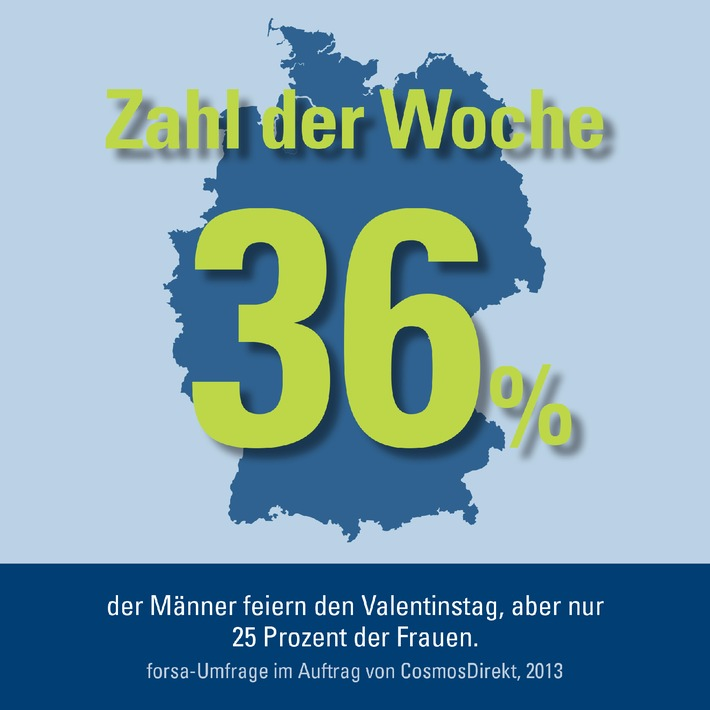 Zahl der Woche: 36 Prozent der Männer feiern den Valentinstag ...