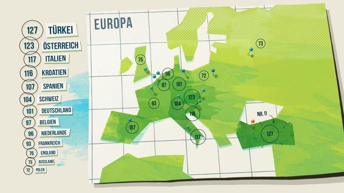 Internationale Studie: Deutsche nur grünes Mittelmaß / Studie zu nachhaltigem Denken und Alltagsverhalten in 13 Ländern