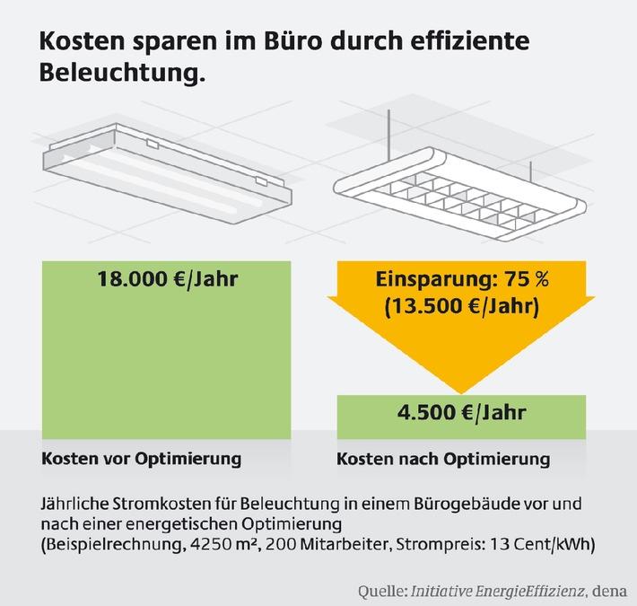 Optimales Licht, weniger Stromkosten - Beleuchtungsmodernisierung im Büro
