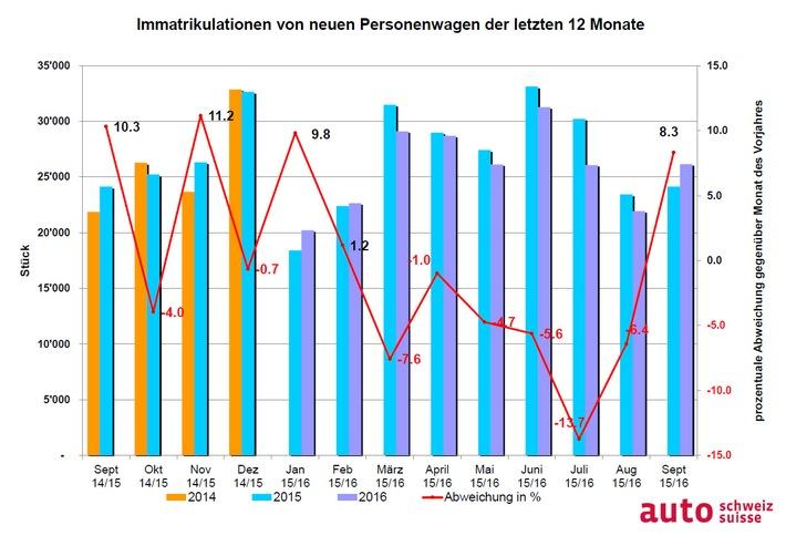 auto-schweiz: 2'000 Autos mehr als vor Jahresfrist