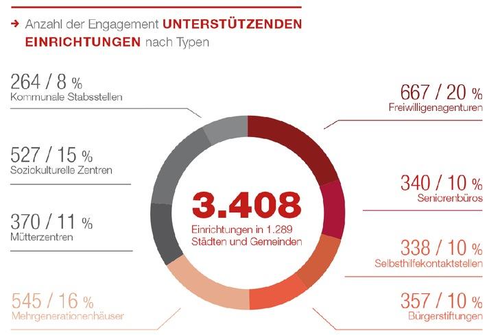 Generali Zukunftsfonds: Generali Engagementatlas 2015 offenbart Schwachstellen der Engagementförderung